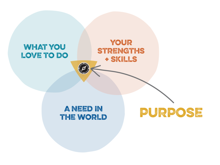 Purpose and meaning in the classroom